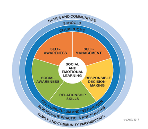 Graphic showing aspects of the CASEL social emotional learning approach