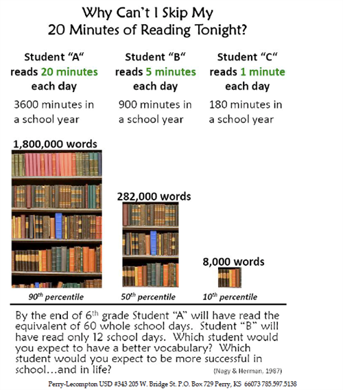 When it Comes to Reading... Every Minute Counts!