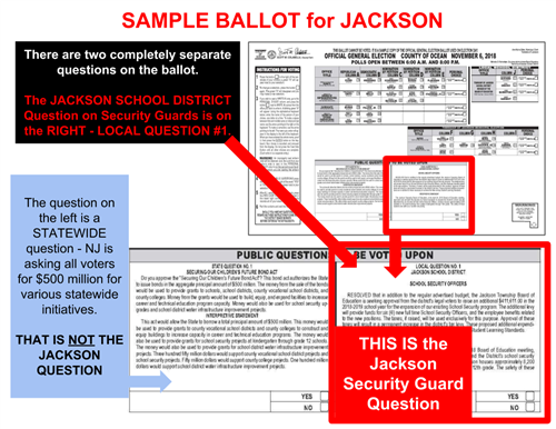graphic showing placement of special question on sample ballot